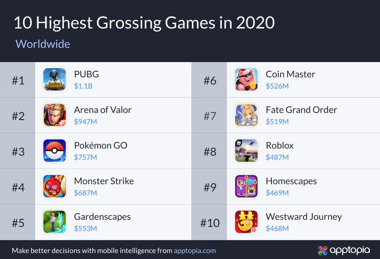 《Among us》成2020年用户下载量最多的手机游戏